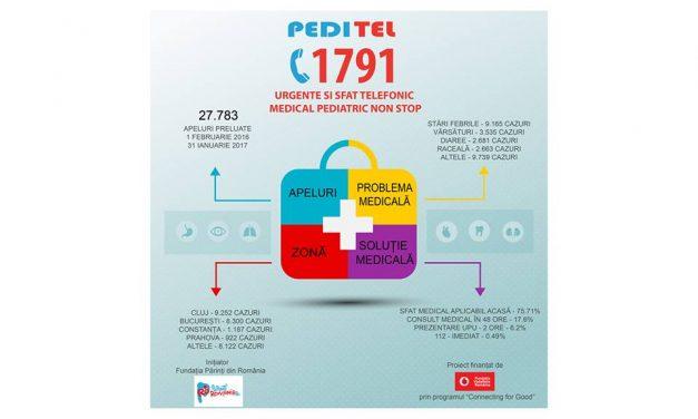 Record pentru PEDITEL1791 – aproape 30 de mii de apeluri preluate într-un an. De unde sună cei mai mulți părinți