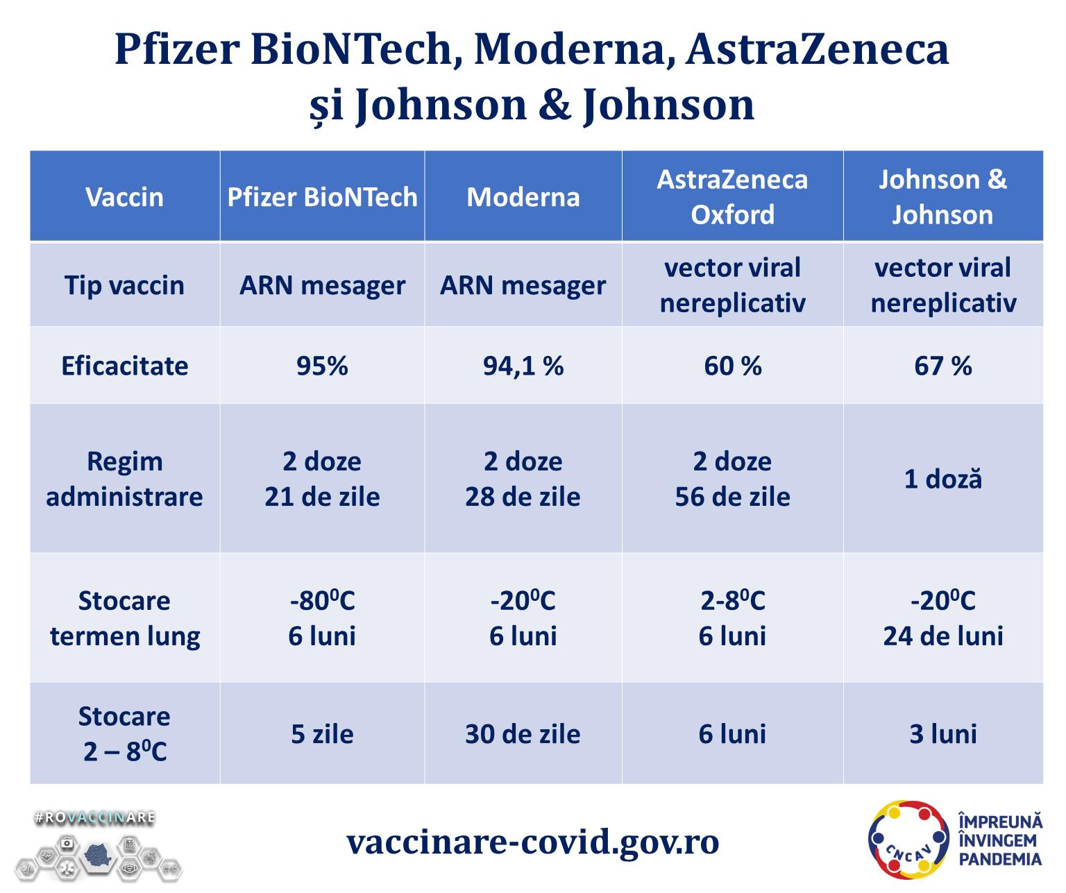 Cum funcţionează vaccinul nou autorizat dezvoltat de Johnson& Johnson. Vezi prospectul