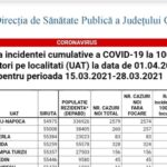 Rata de infectare Cluj-Napoca: 7.65 la mie. Noile restricții și modelul declarațiilor pe proprie răspundere