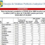 Rata de infectare a scăzut în Cluj-Napoca. Vezi ce restricții s-ar putea elimina